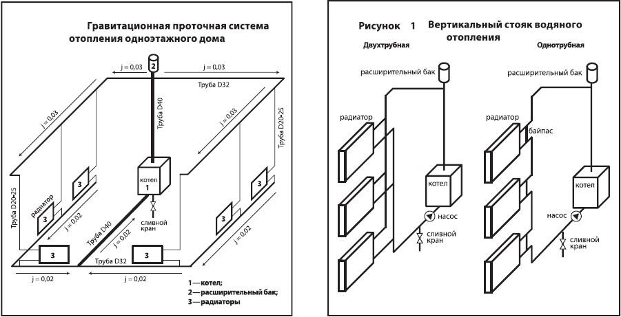 Схема системы отопления в частном одноэтажном доме своими руками 656