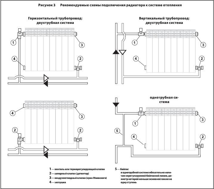 Схема подключения радиаторов системы отопления